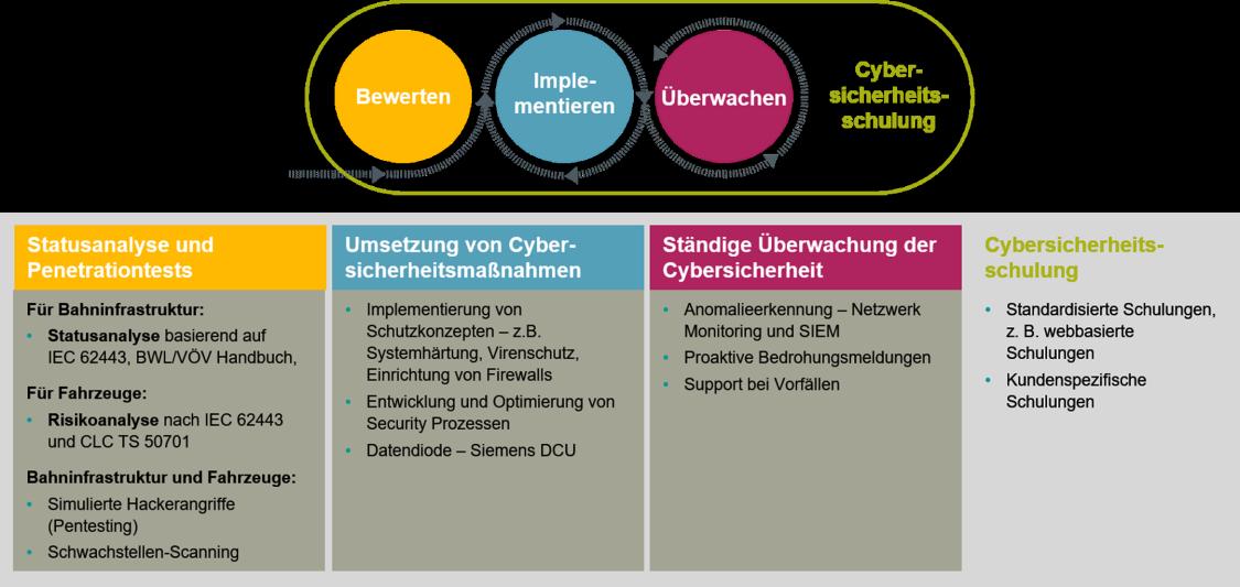 Cyber Security Services von Siemens Mobility