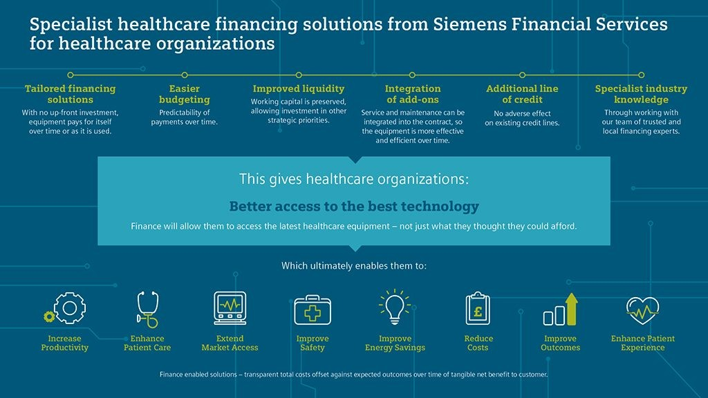 Specialist healthcare financing solutions from SFS for healthcare organizations