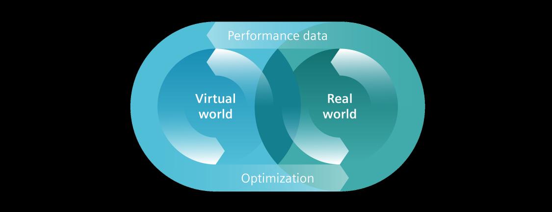 """Iconisierte ovale Darstellung der Begriffe """"Virtual world"""" und """"Real world"""", die eine Schnittmenge bilden und umkreist werden von den Begriffen """"Performance data"""" und """"Optimization"""""""