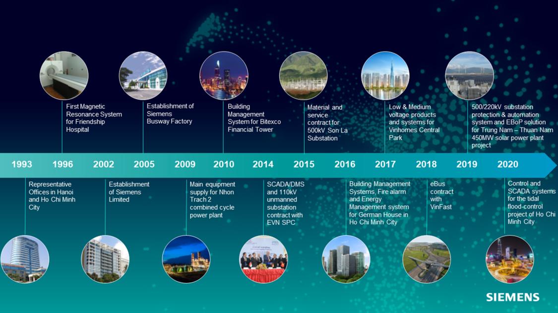 Siemens Vietnam Milestone English