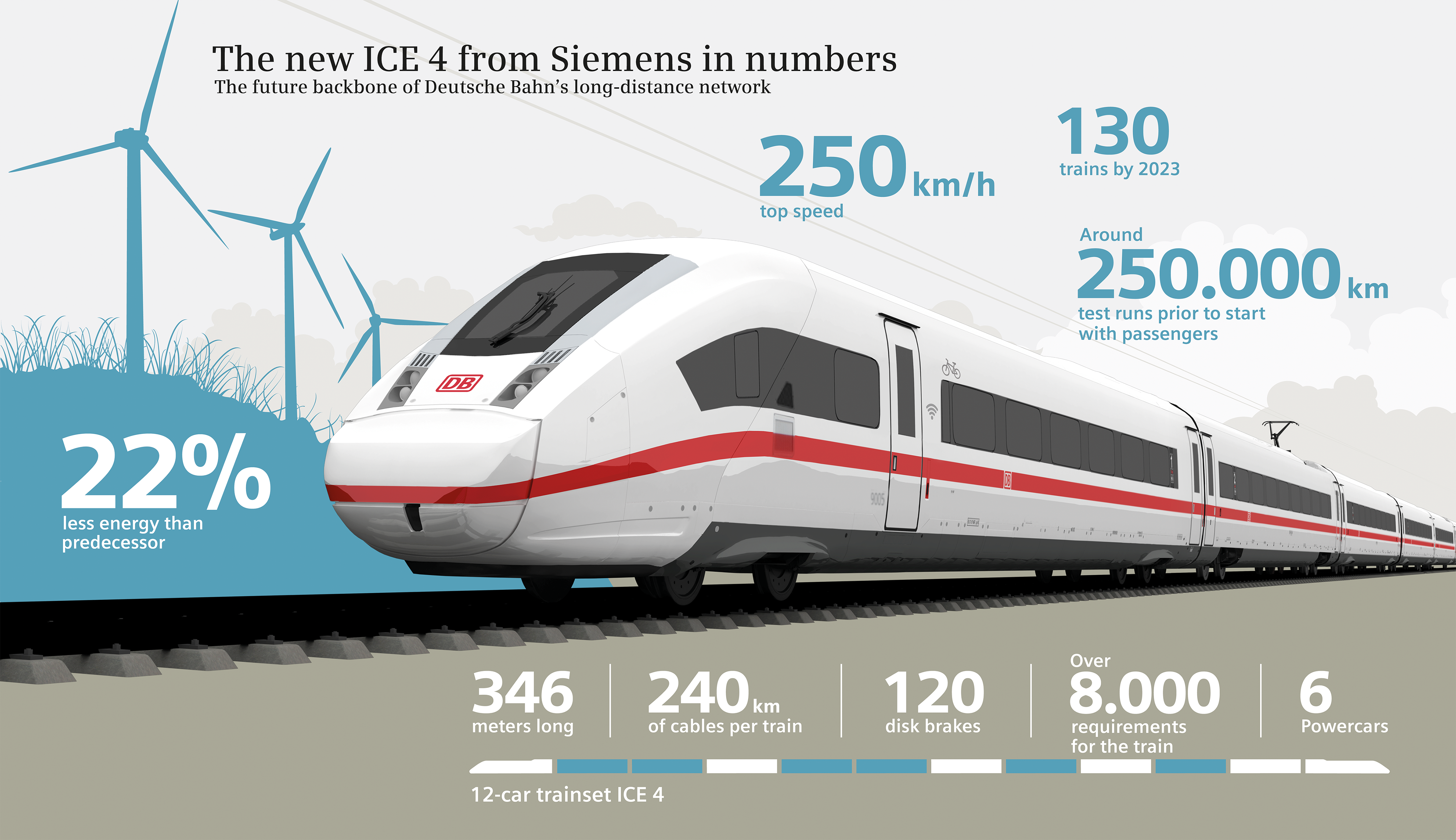 Largest order: Siemens is building ICE 4 trains for Deutsche