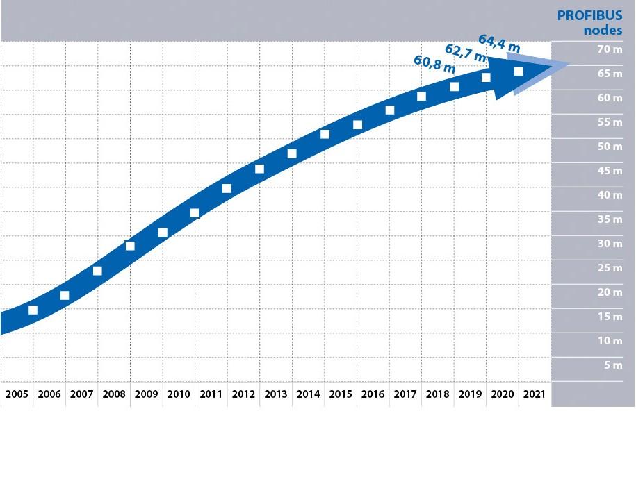 PROFIBUS node growth curve