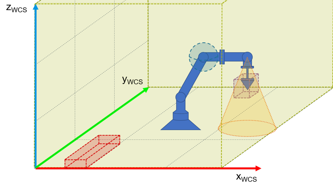 example of a 6-axis kinematics