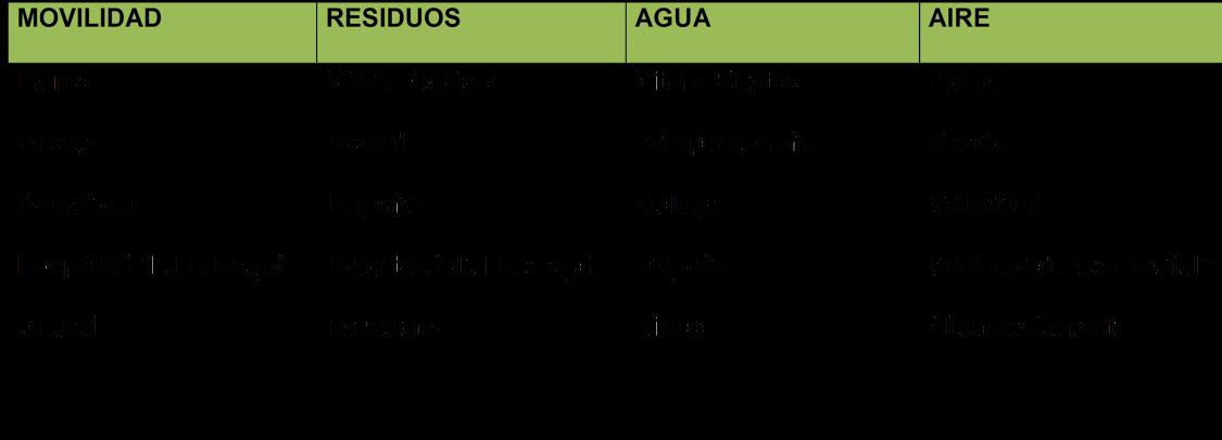 Categorias Estudio Ciudades Sostenibles