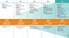 Grafische tijdlijn 1G tot 5G