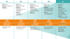 Timeline graphic 1G to 5G