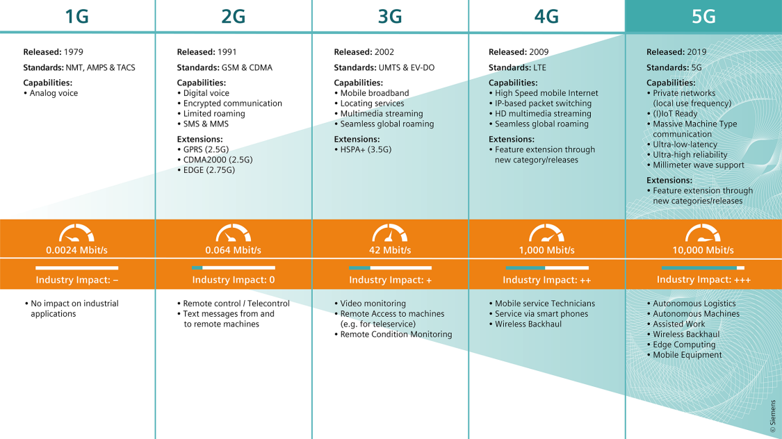 Industriel 5G - evolusjon