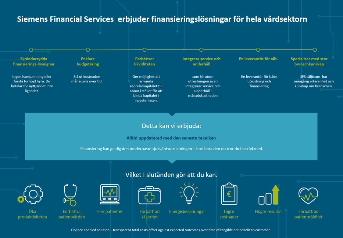 Siemens Financial Services  erbjuder finansieringslösningar för hela vårdsektorn