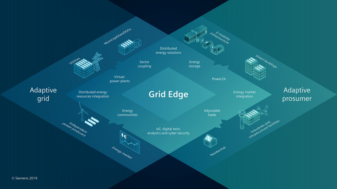 Grid Edge Infografik