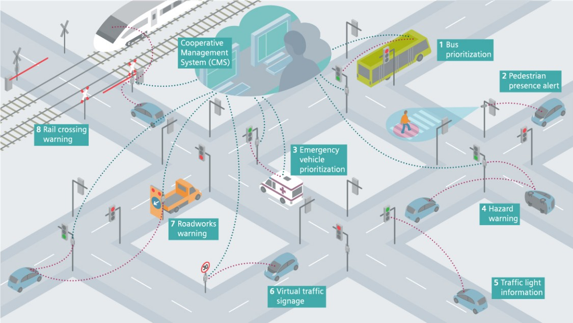 Infographics visualizing the connection between all road users and the infrastructure