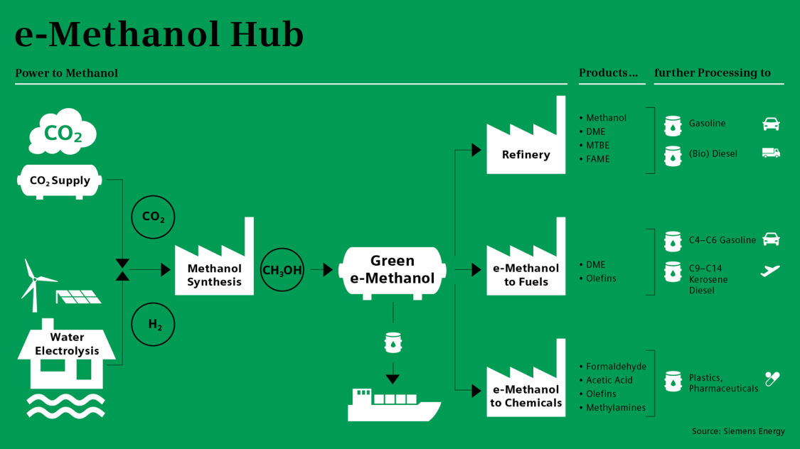 e-methanol hub