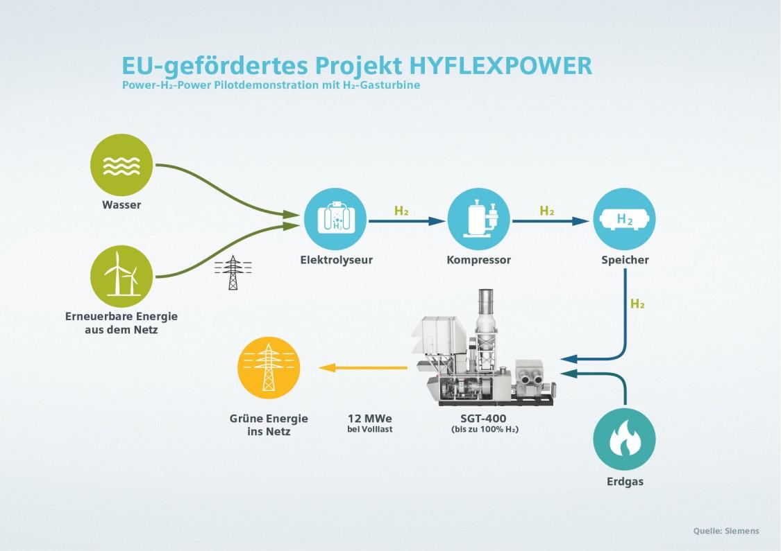 Проект HYFLEXPOWER