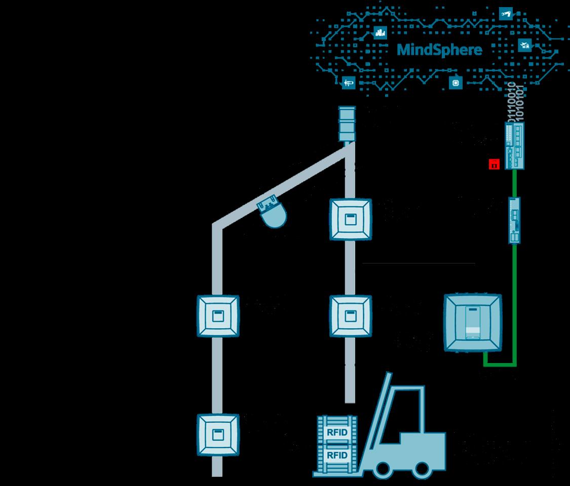 SIMATIC RF600 – odpowiedni system RFID do wspomagania procesów intralogistycznych, także tych działających w chmurze