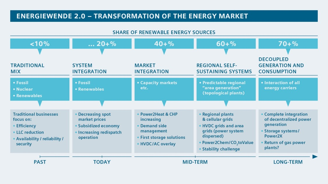Transformation of the energy market