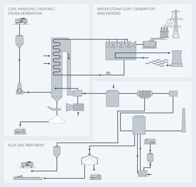 coal fired power plant - Siemens USA
