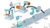 Schematische Darstellung einer RFID-Anwendung in der Elektromotorenfertigung