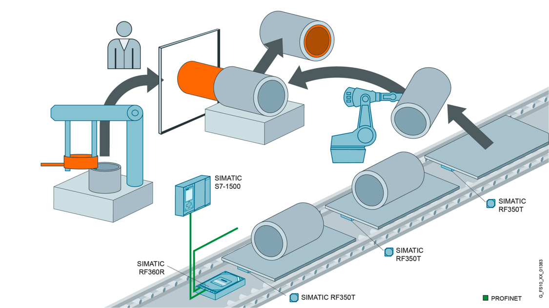 Schematic illustration of an RFID application in the electric engine manufacturing in the automotive industry