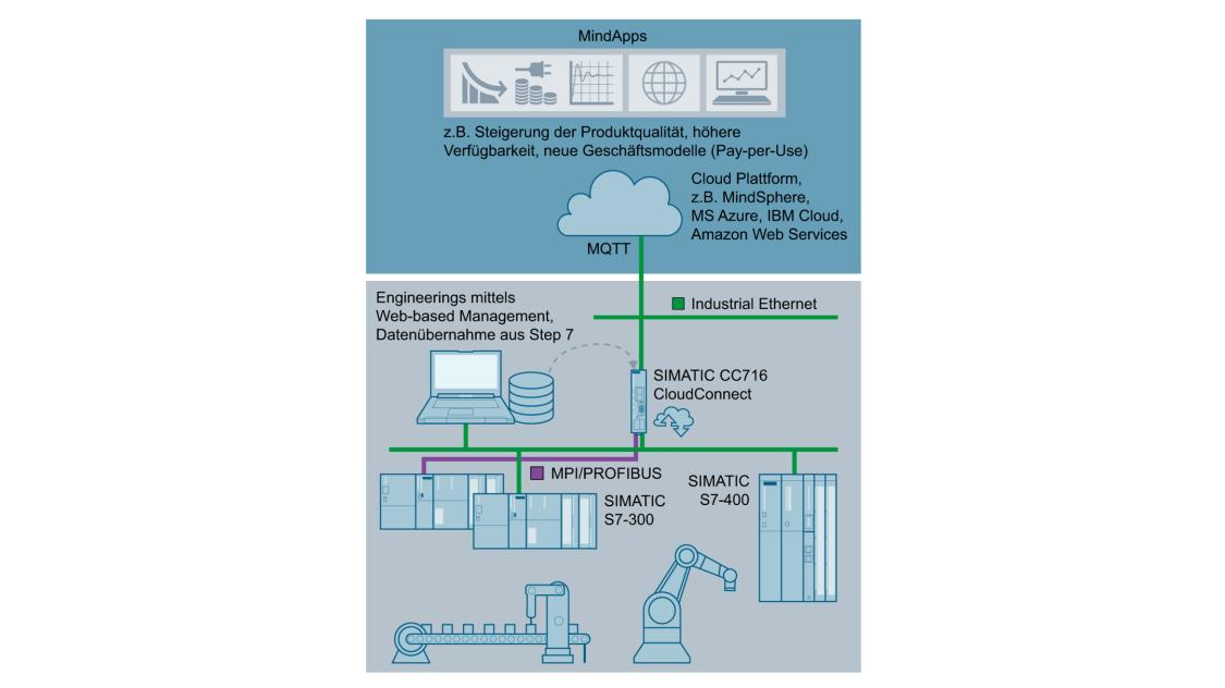 Cloud-Anbindung mit SIMATIC CC716