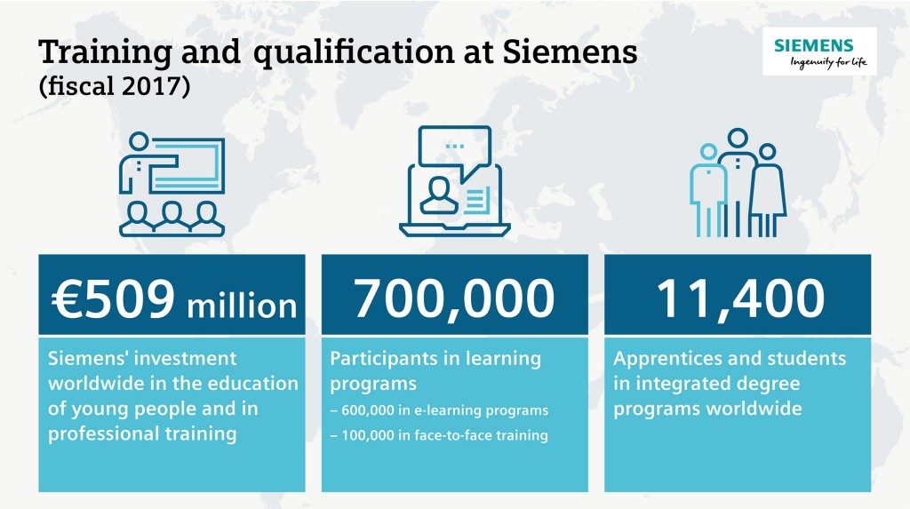 Training and Qualification at Siemens