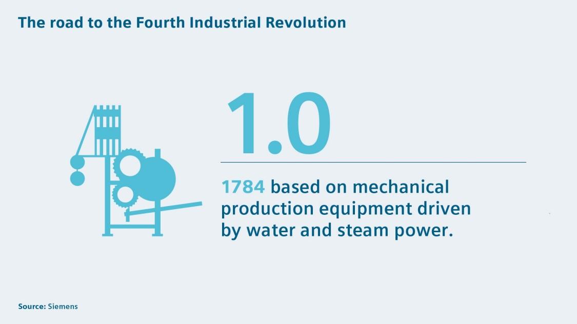 Water & steam power