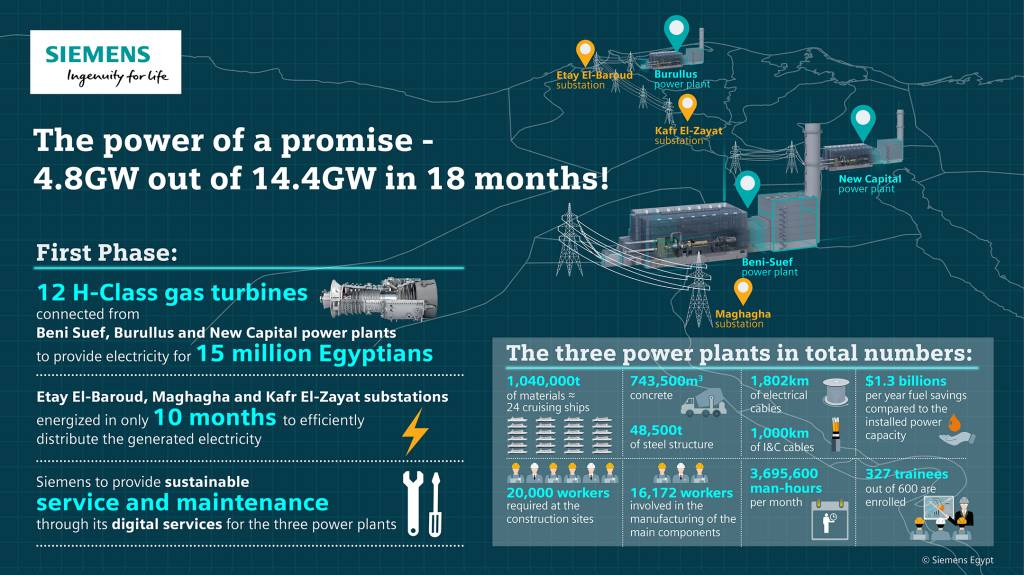 Completion Of World S Largest Combined Cycle Power Plants