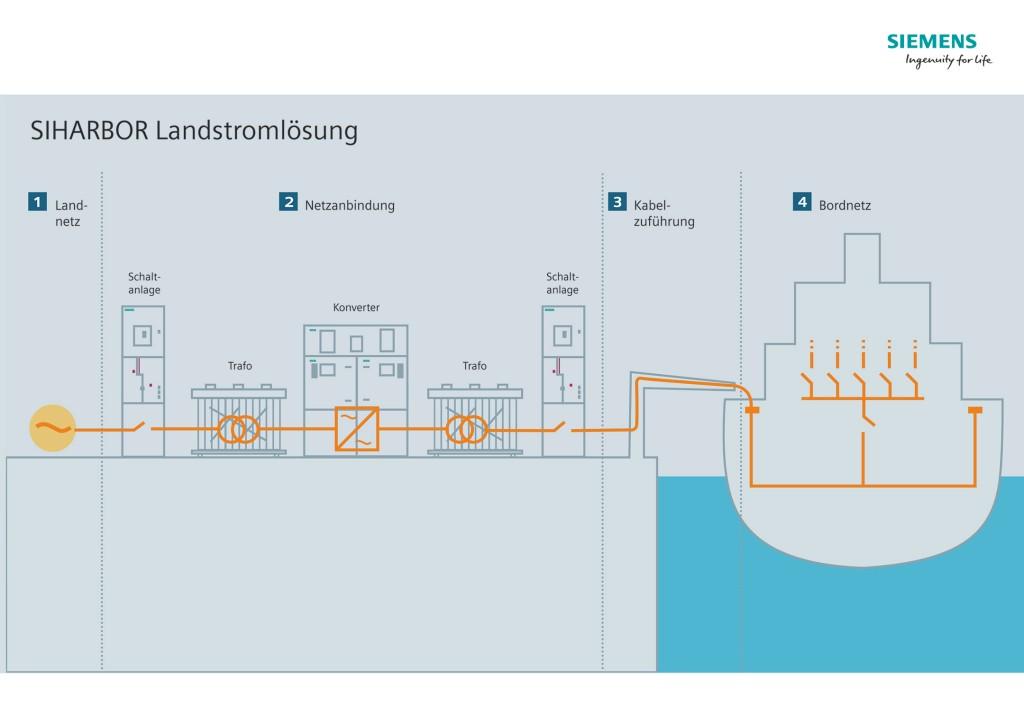 Landstrom-Infografik