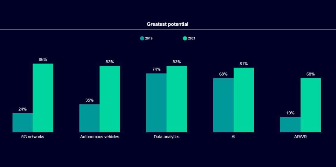 Global Transport Sector Insight result