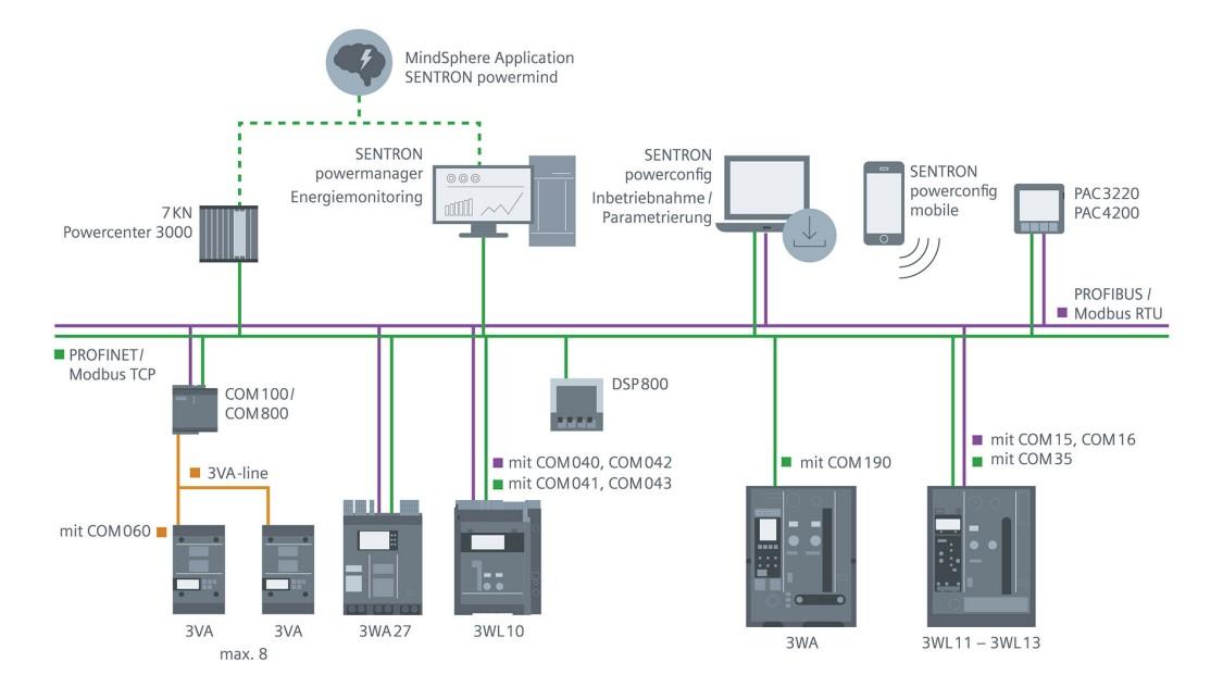 Stilisierte Abbildung der durchgängigen Toollandschaft, die der offene Leistungsschalter 3WA ermöglicht