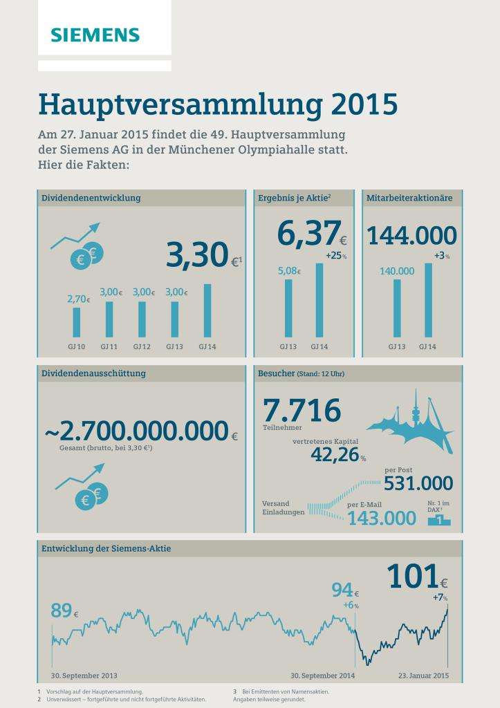 Infografik: Hauptversammlung 2015