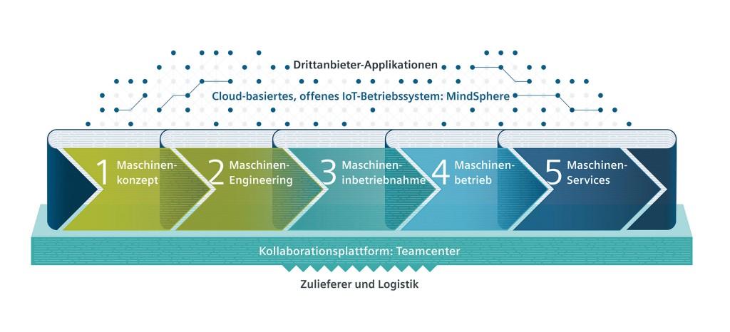 Durchgängiges Lösungsportfolio für Digitalisierung in der Motion Control Antriebstechnik
