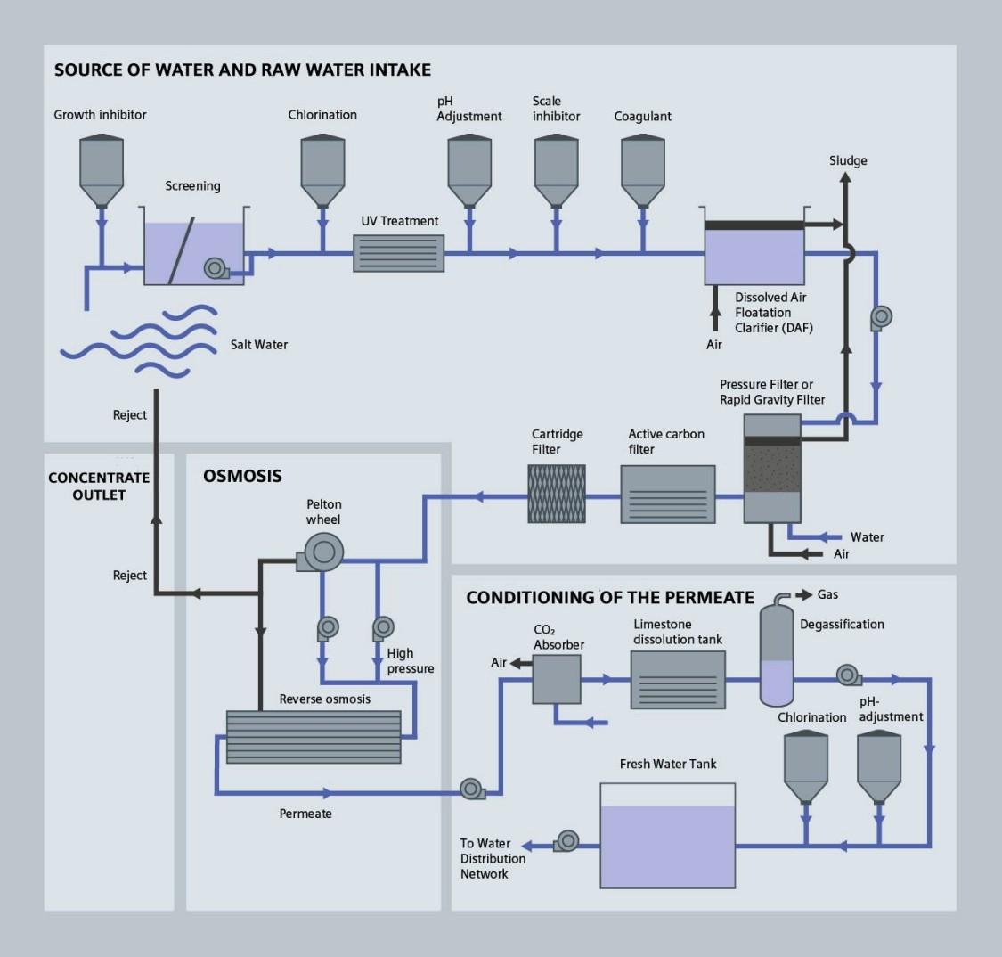 Desalination Process Diagram