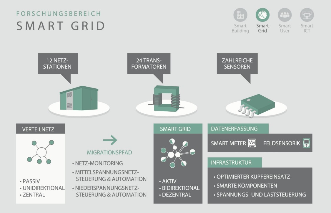 Forschungsbereich Smart Grid
