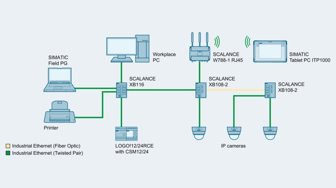 Image of network topology with SCALANCE XB-100 switches