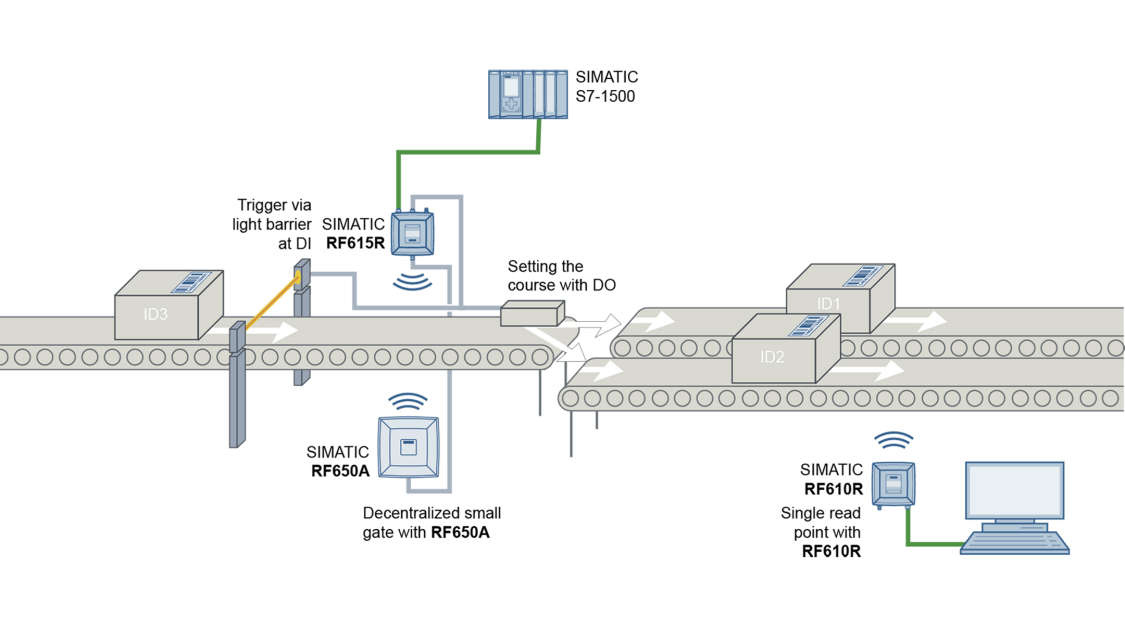 SIMATIC RF600 sistema de transporte