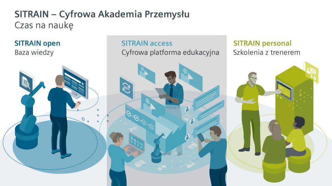 SITRAIN access auf einen Blick