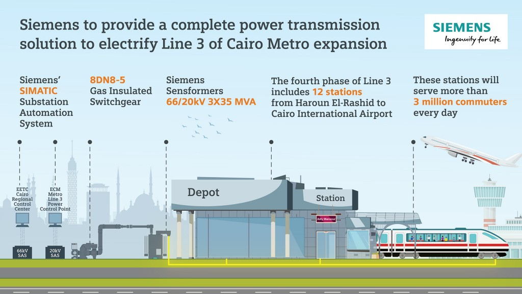 Siemens Energy to electrify Cairo Metro expansion project