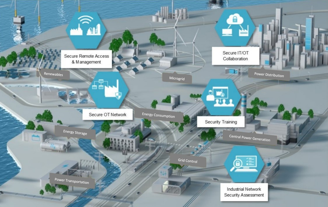 electric power network security