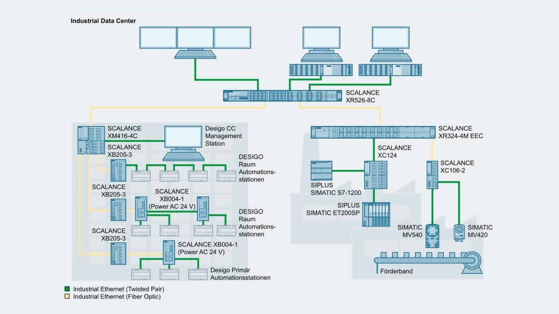 Bild einer Netzwerktopologie mit SCALANCE X-100 Switches