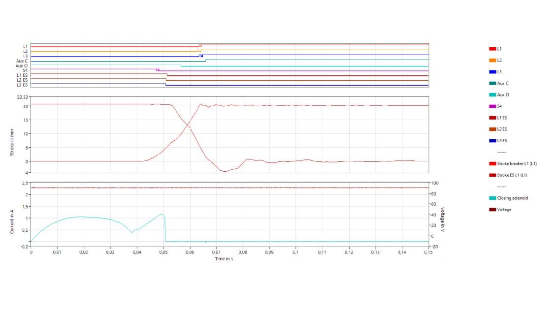 Figure 9: Oscillogram 16 closing operation at 90 Vdc Ua after test