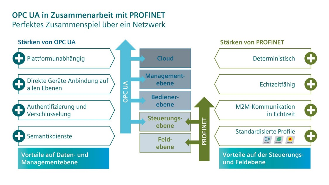 Grafik zu OPC UA in Zusammenarbeit mit PROFINET