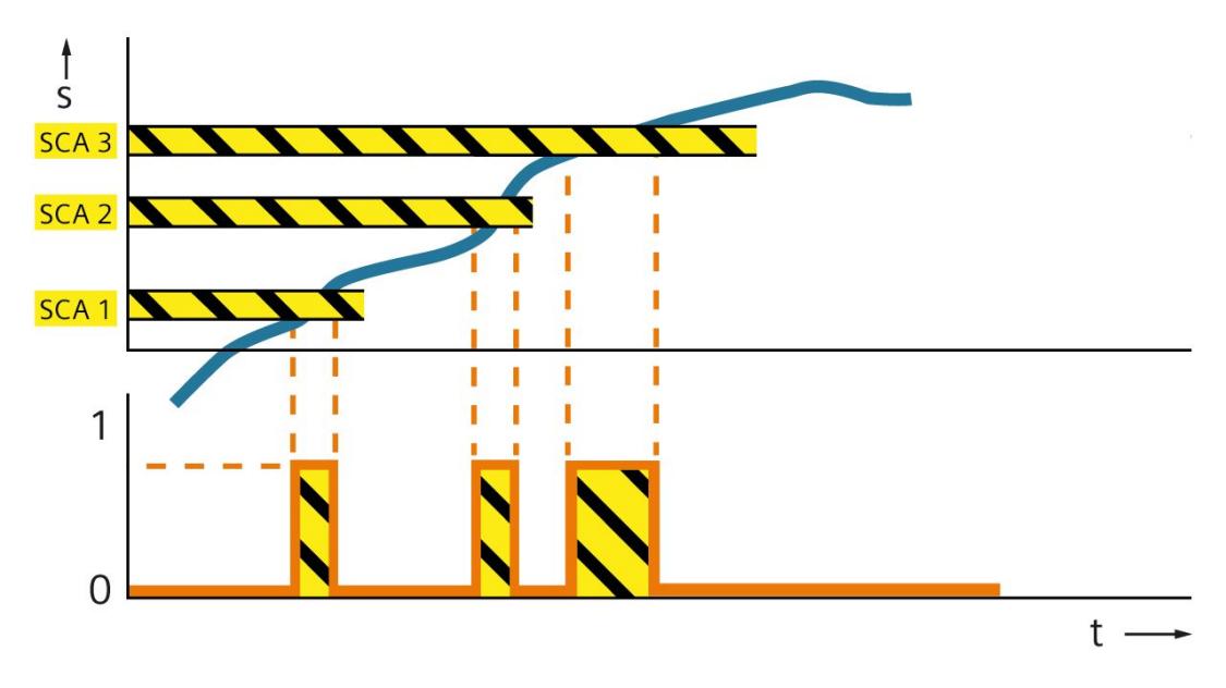 安全凸轮 (SCA)