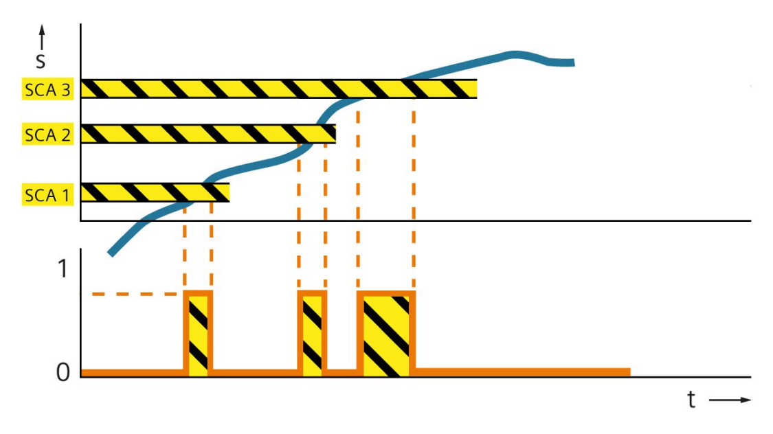 Grafik der Funktion Safe Cam