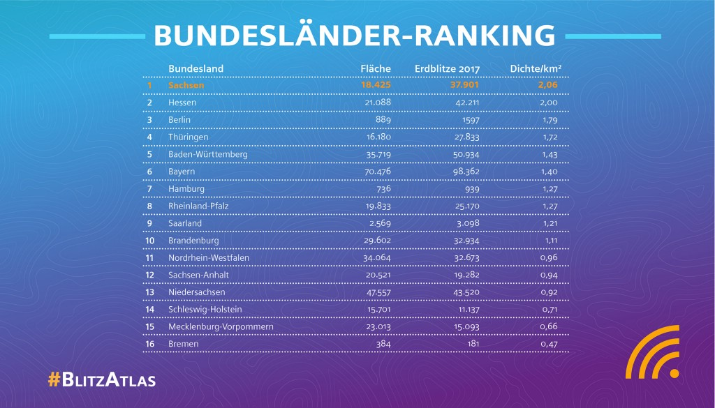 The infographic shows the ranking of Germany's states.