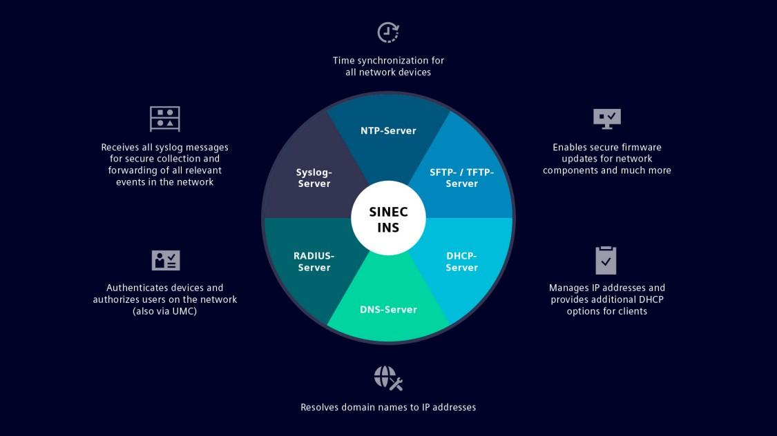SINEC INSの機能の概要を示した円グラフ:時刻を管理するNTPサーバー(時計のマーク)、syslogメッセージ経由でネットワークイベントを収集するSyslogサーバー(棚にイベントが収集されたマーク)、IPアドレスを管理するDHCPサーバー(チェックリストのマーク)、ネットワークコンポーネントのファームウェアを更新するTFTPサーバー(積み重ねられた書類のマーク)、ネットワーク内のユーザーおよびデバイスを認証するRadiusサーバー(名刺の記載情報にチェックマークが付いているマーク)。