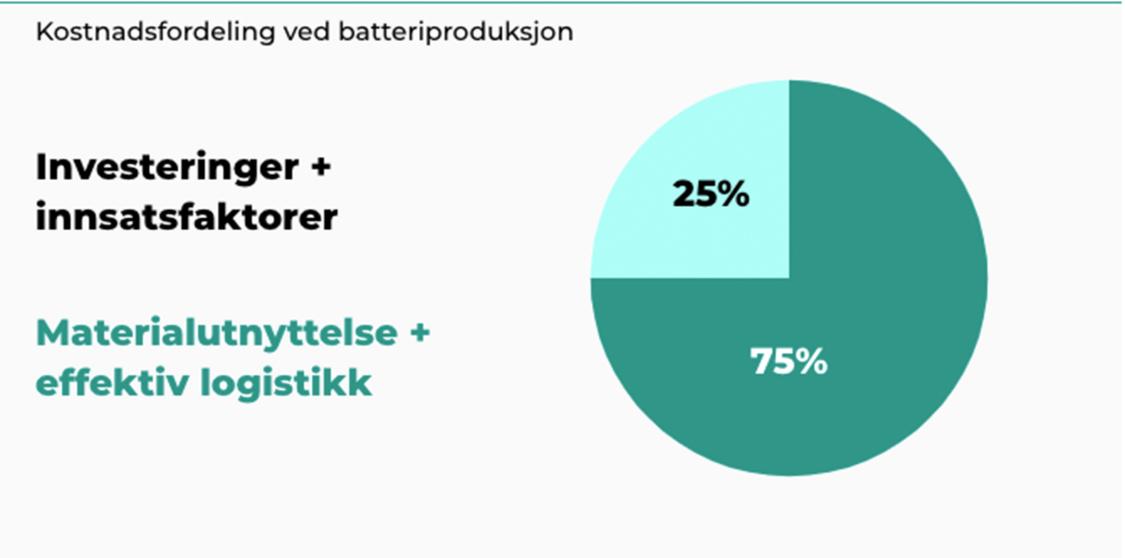 Rundt 25 prosent av kostnadene i produksjonen av en battericelle kan knyttes til investeringer i produksjonsfasiliteter og kostnader til innsatsfaktorer som arbeidskraft og energi. De resterende 75 prosentene handler om utnyttelsen av materialene og effektiv logistikk.