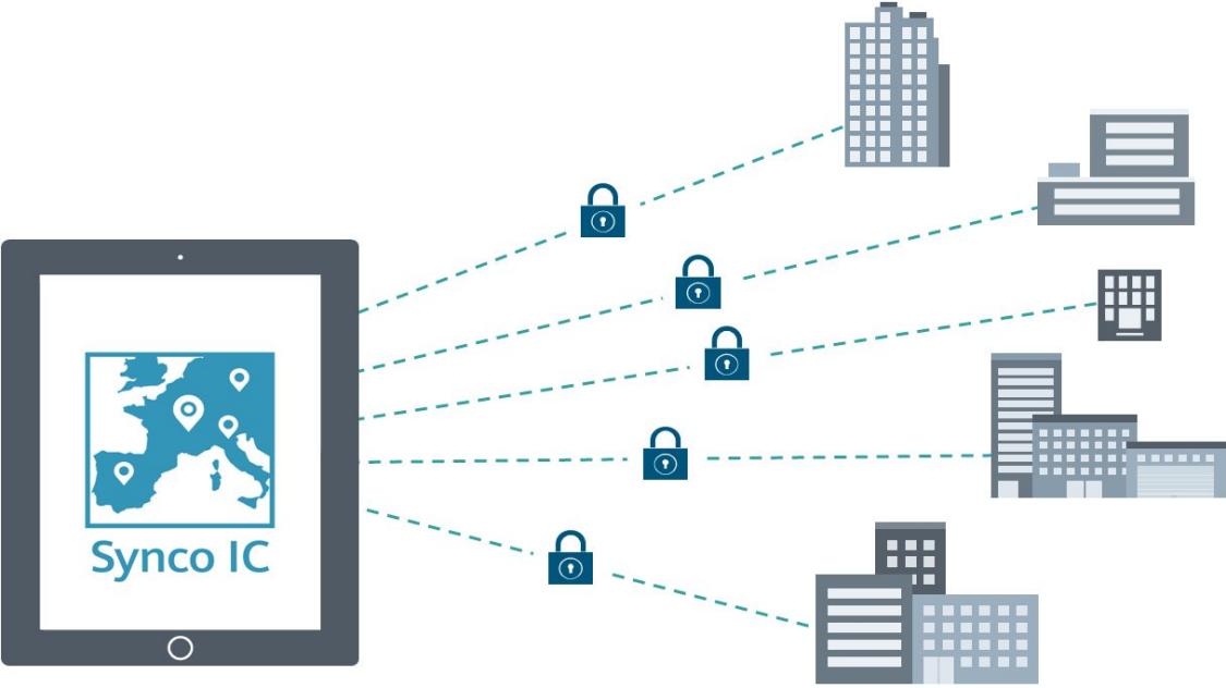 Synco IC - Správa domu a monitoring