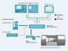 Systemaufbau – Anschlussmöglichkeiten an einem SIDOOR AT430W