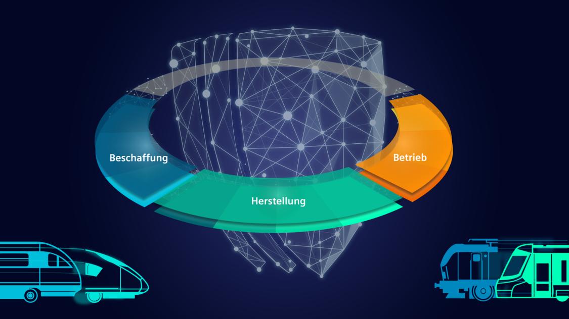 Lebenszyklusgrafik: IT- und Cybersicherheit über den gesamten Fahrzeuglebenszyklus