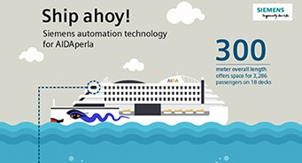 Infographic: Ship ahoy! - Siemens automation technology for AIDAperla