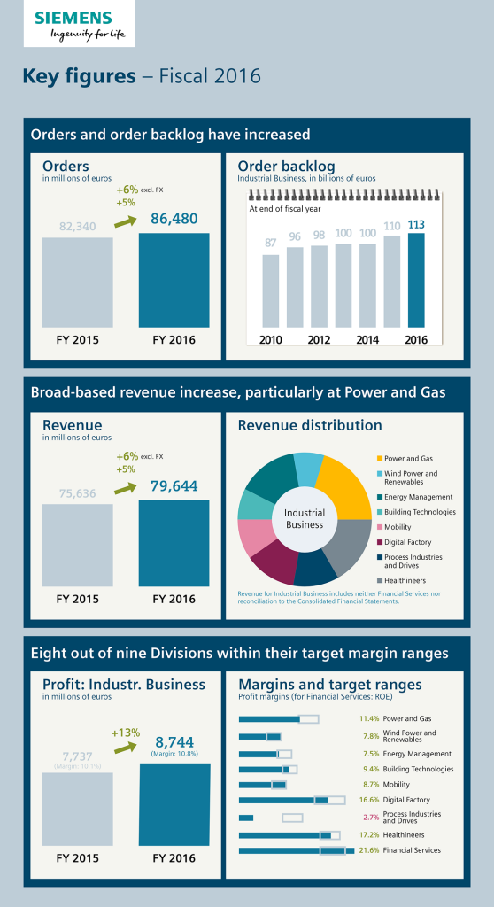Infographic: Key figures – Fiscal 2016